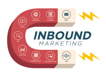 Aimant inbound marketing
