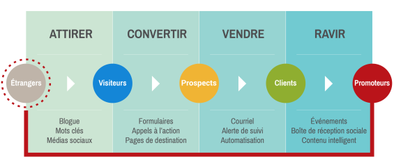 Les 4 étapes de l'Inbound Marketing