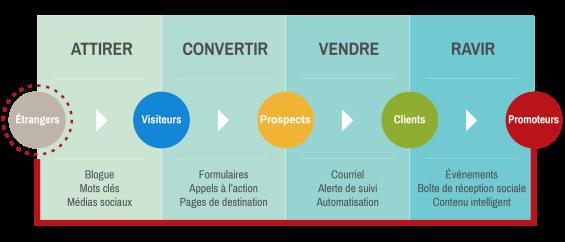 Les 4 étapes de l'Inbound Marketing