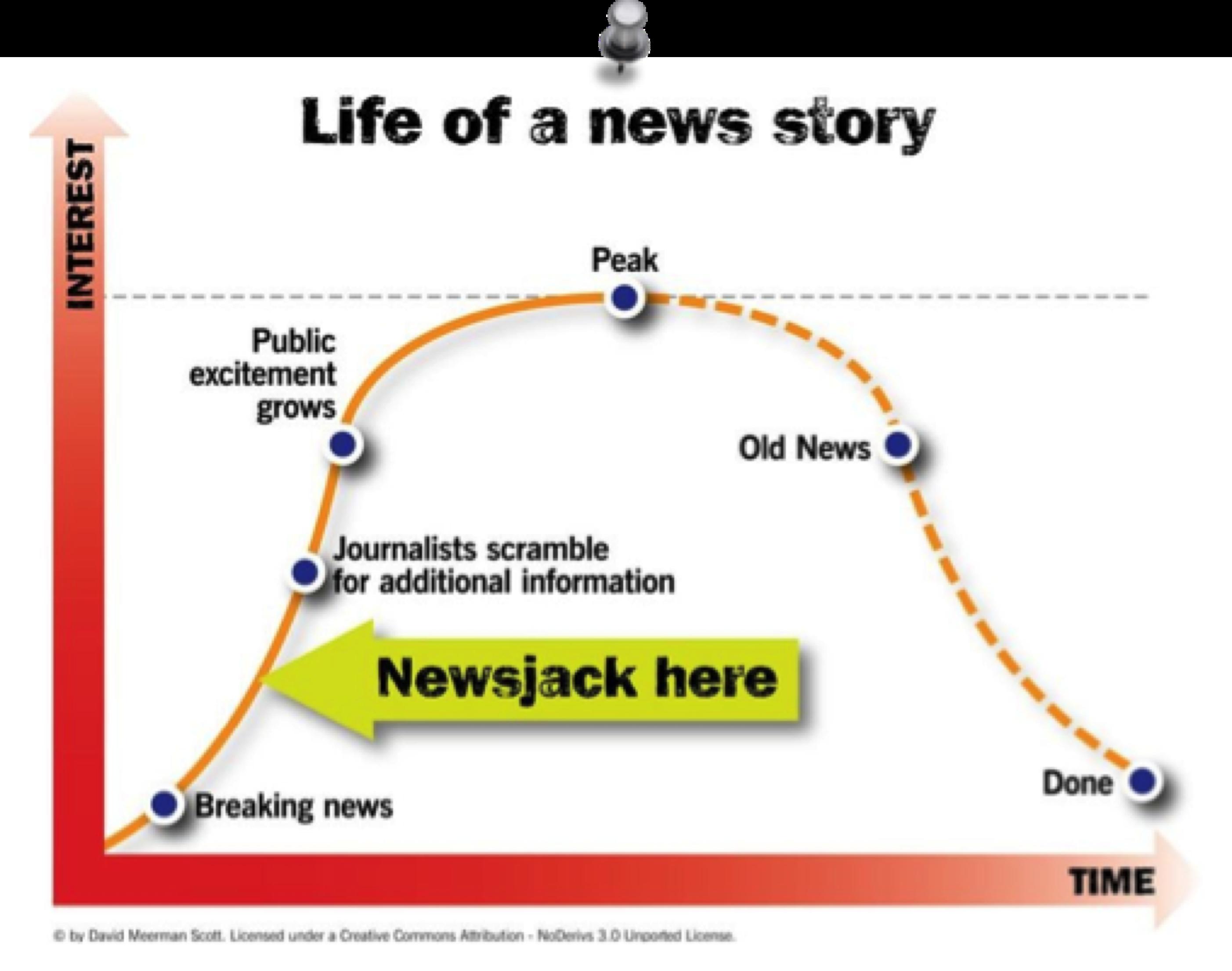 newsjacking_Life-of-a-news-story