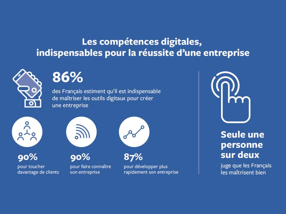 Les compétences digitales, indispensables pour la réussite d'une entreprise.